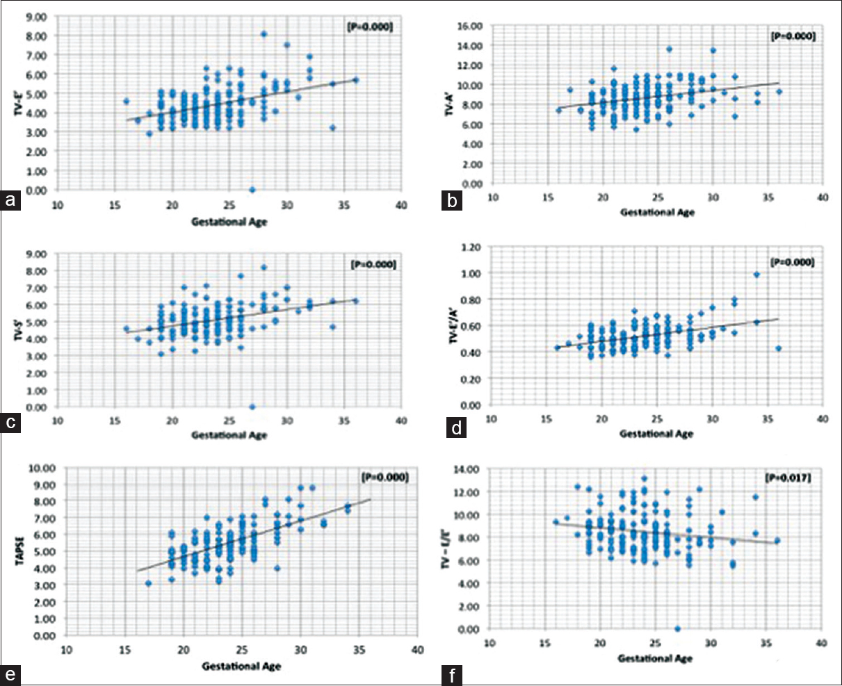 Functional assessment of fetal heart normative data for tissue figure 3 relationship between gestational age and tissue doppler velocities and m mode at lateral tricuspid annulus the tissue doppler imaging early e geenschuldenfo Images