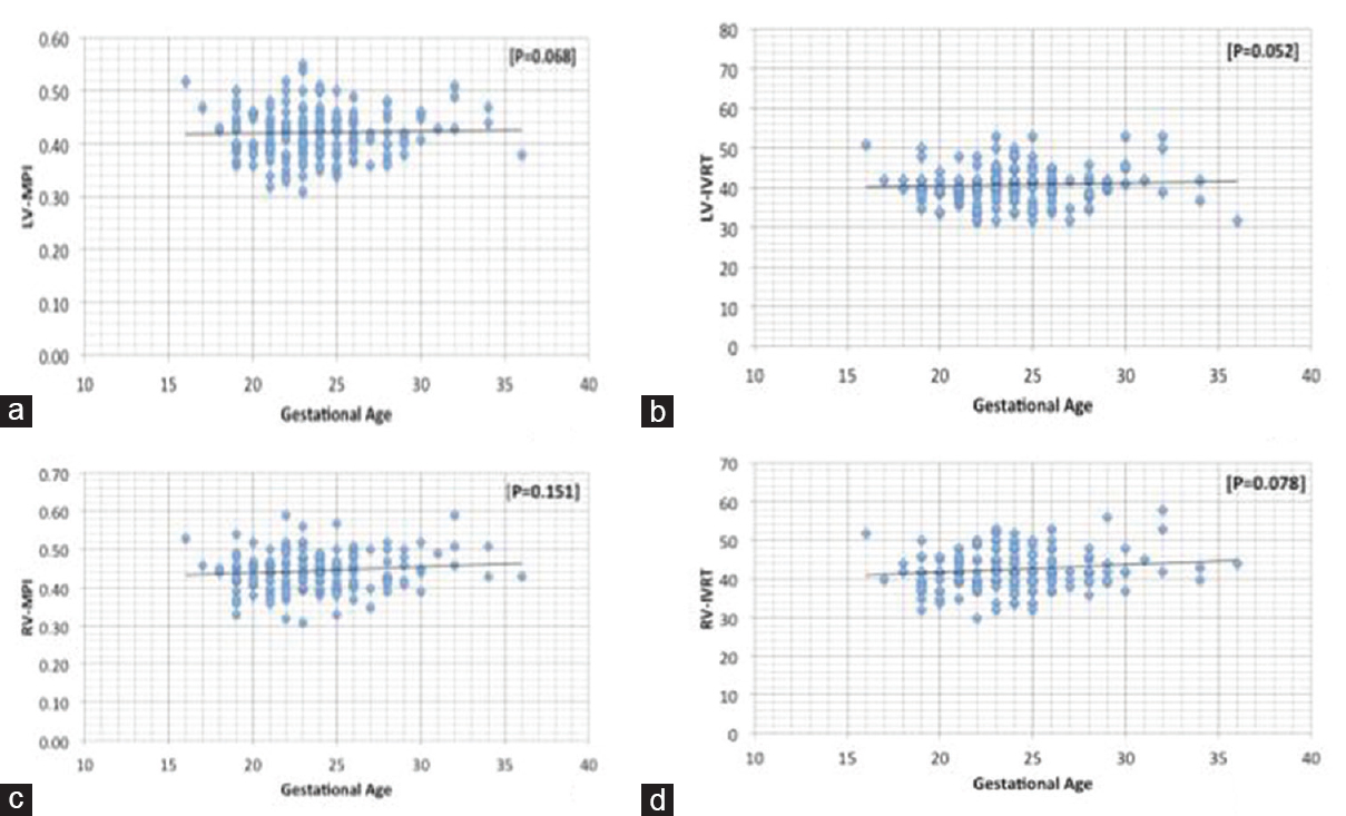 Functional assessment of fetal heart normative data for tissue figure 5 parameters that did not show any variation with gestational age the myocardial performance index and isovolumic relaxation time of both left nvjuhfo Choice Image