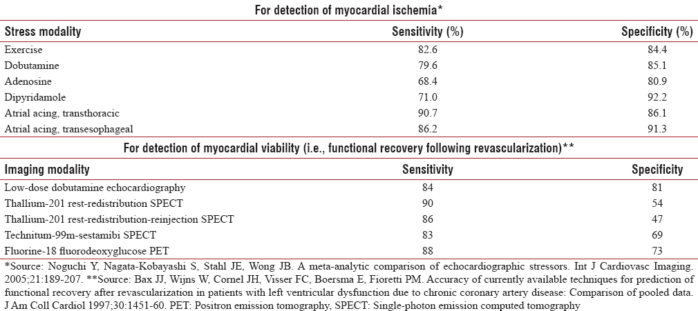 Table 5: Diagnostic accuracy of stress echocardiography as reported in meta-analyses