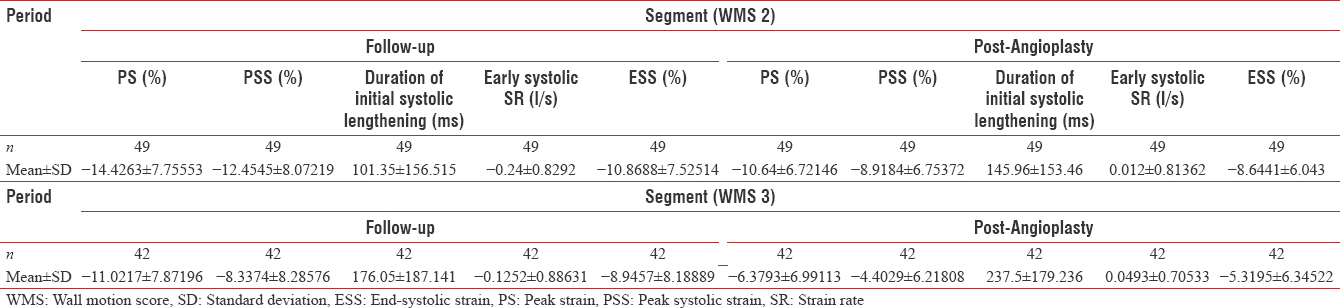 Table 6: Regional strain and strain rate values in segments with wall motion score of 2-3 after angioplasty and follow-uo of early systolic lengthening and strain/strain rate