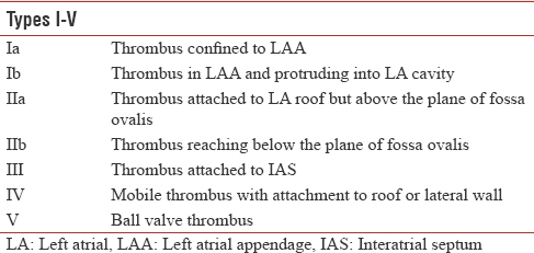 Table 6: Manjunath classification of the left atrial and left atrial appendage thrombus
