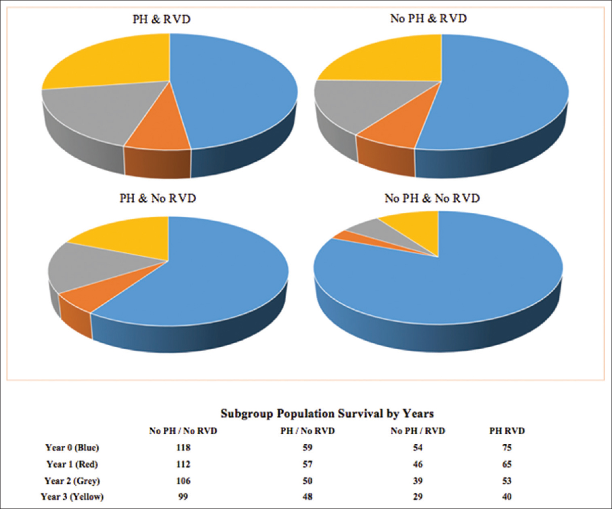 View image figure 1 displays pie charts of proportional mortality in patient subpopulations with color coded geenschuldenfo Gallery