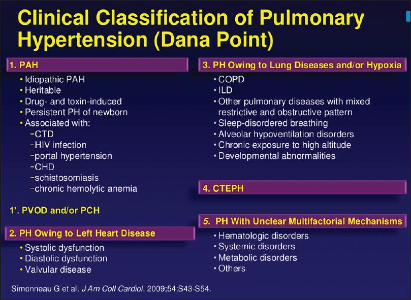 Echocardiographic evaluation of pulmonary hypertension..