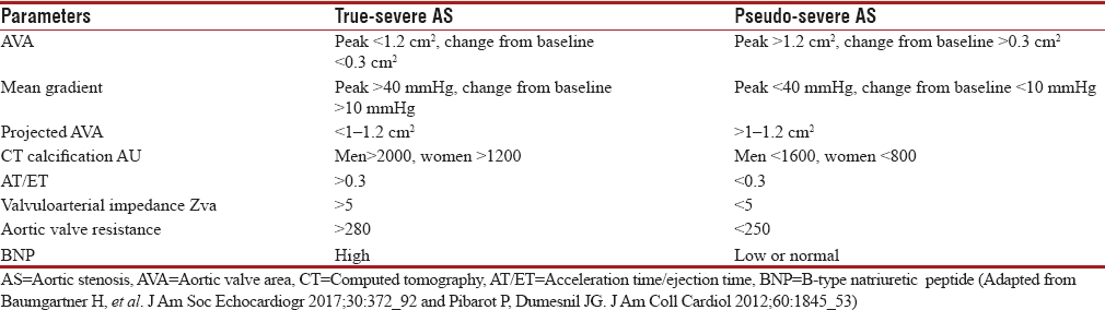 Table 1: Differentiation of true severe aortic stenosis versus pseudo-severe aortic stenosis