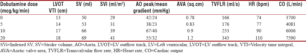 Table 3: Low-dose dobutamine stress echocardiography data of Case B, a case of classical low-flow low-gradient aortic stenosis