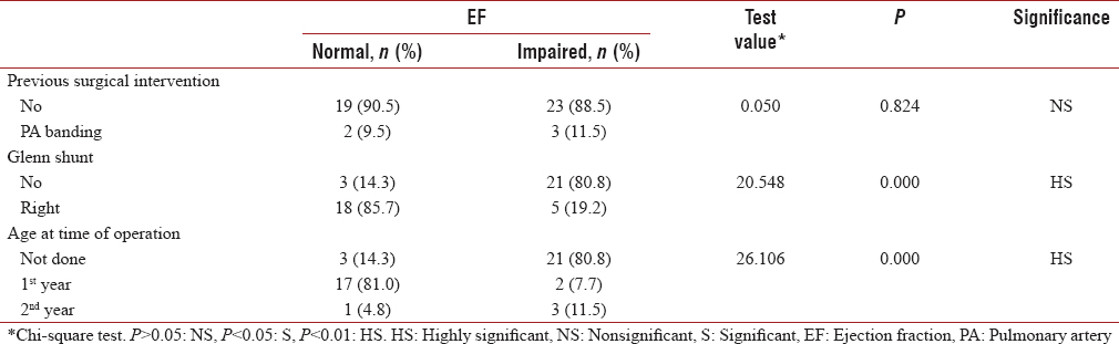 Table 4: Predictors of better systolic ventricular functions