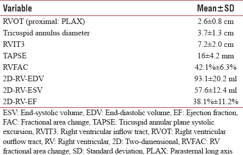 Table 7: Echocardiography: Right ventricle